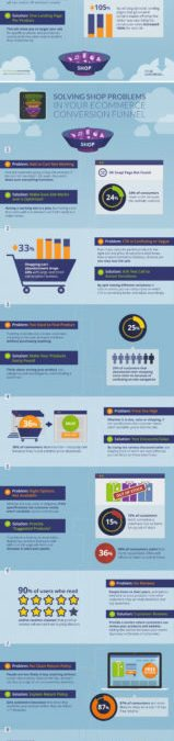 How to Fix the Lead Generation Conversion Funnel [INFOGRAPHIC]