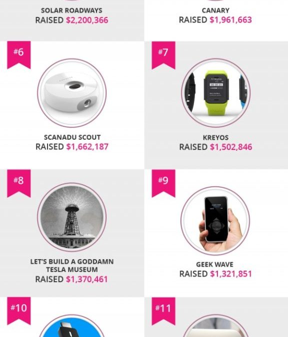 The 15 Million Dollar Indiegogo Technology Projects