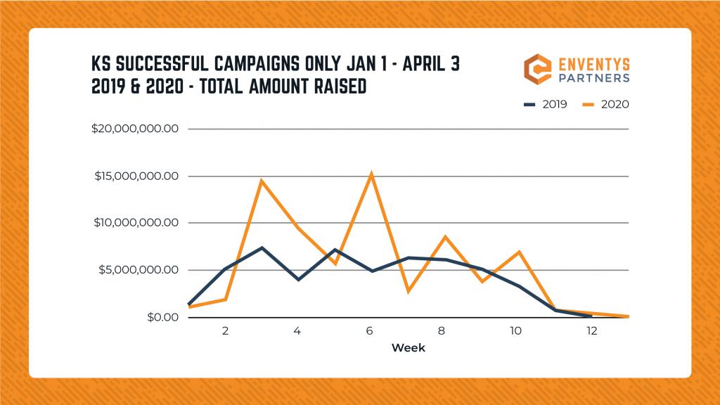 Graph - Successful Kickstarter Campaigns from Jan. 1 - April 3 2019 vs 2020