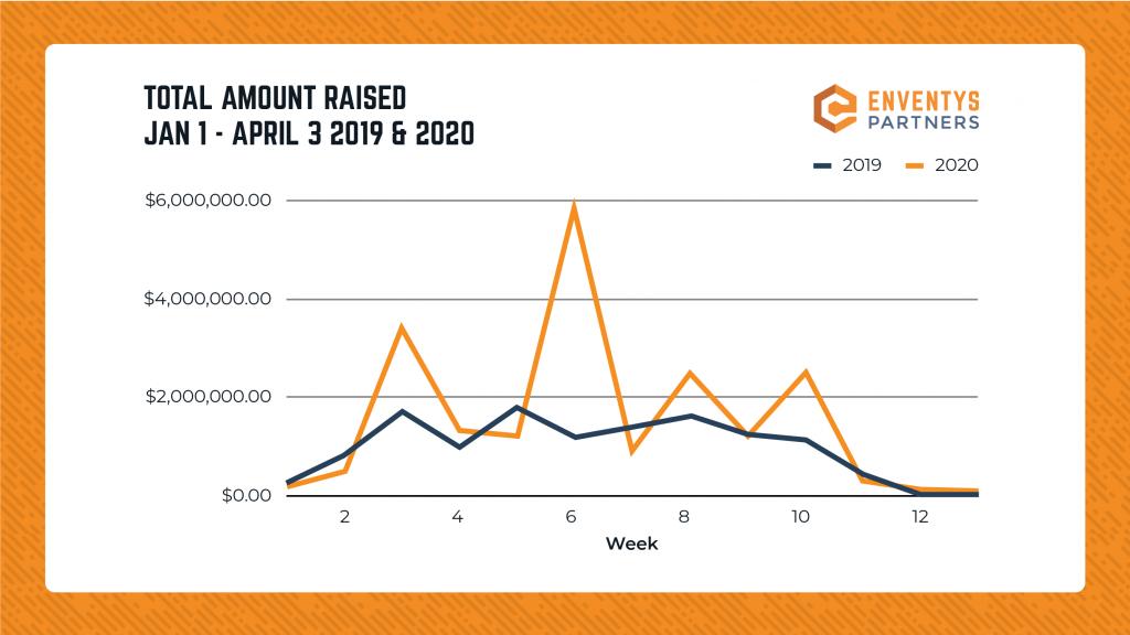 Graph - Kickstarter Total Amt. Raised on Day 1 (Jan. 1 - April 3 2019 vs 2020)