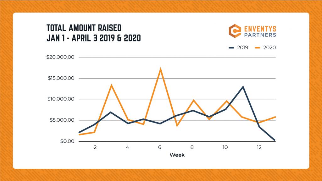Graph - Kickstarter Avg. Amt. raised on Day 1 (from Jan. 1 - April 3 2019 vs. 2020)