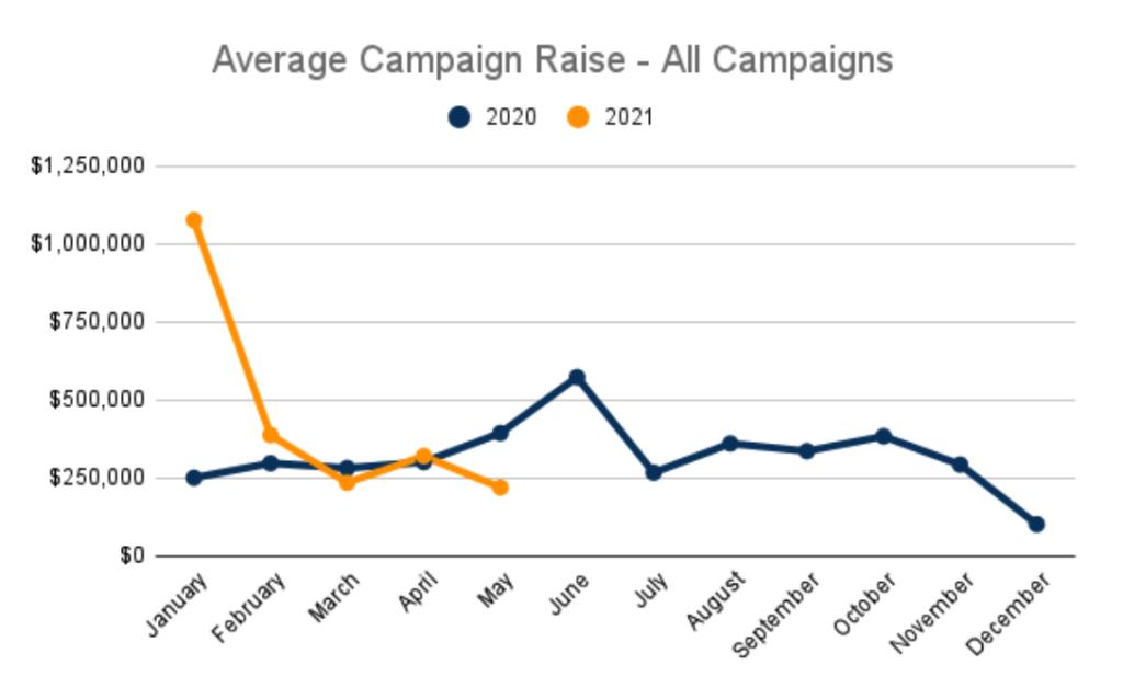 Average Crowdfunding Campaign Rise 2020 vs 2021