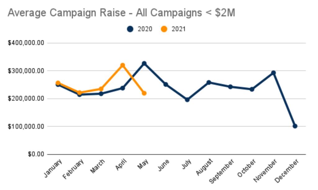 Average Crowdfunding Campaign Raise <$2M 2020 vs 2021