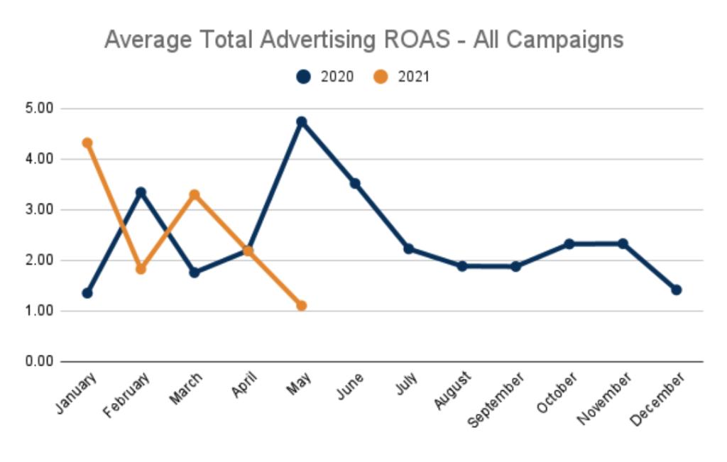 Average Total Ad ROAS 2020 vs 2021