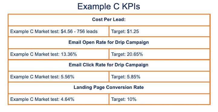 Example C KPI