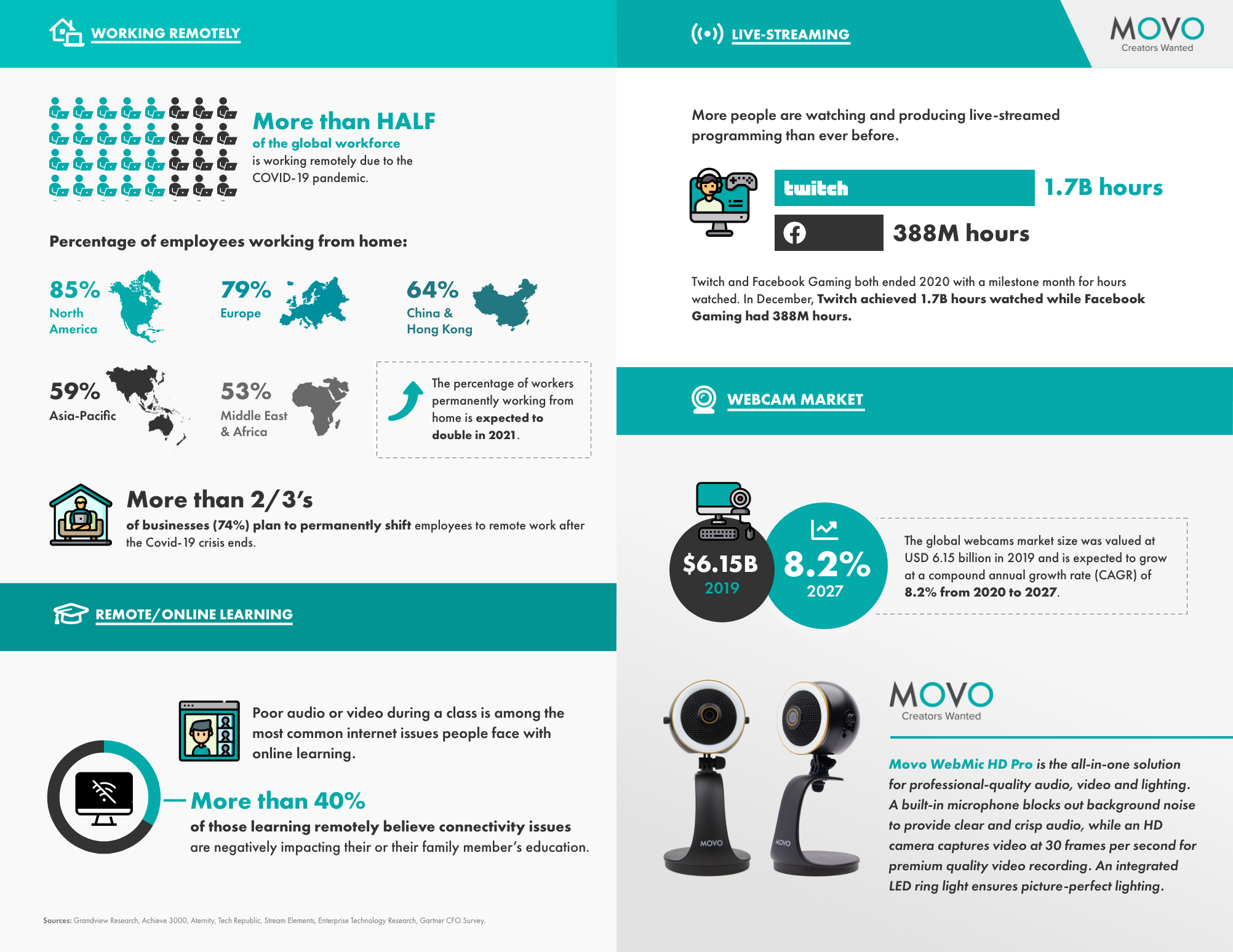 Movo Infographic