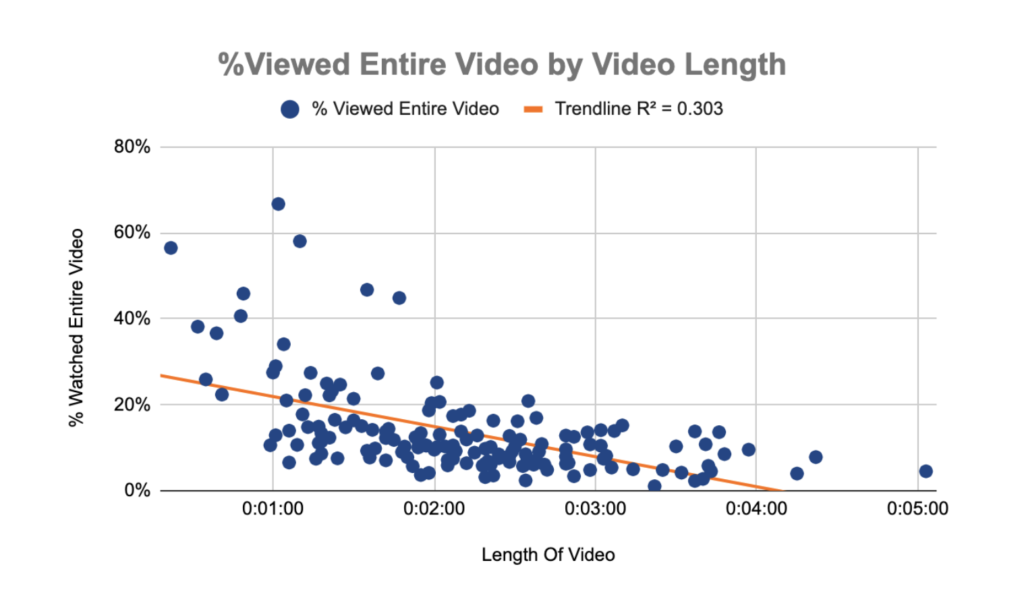 Video Views by Length