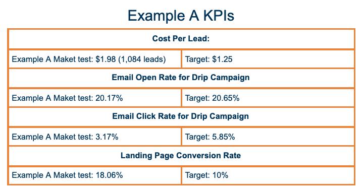 Example A Campaign KPI