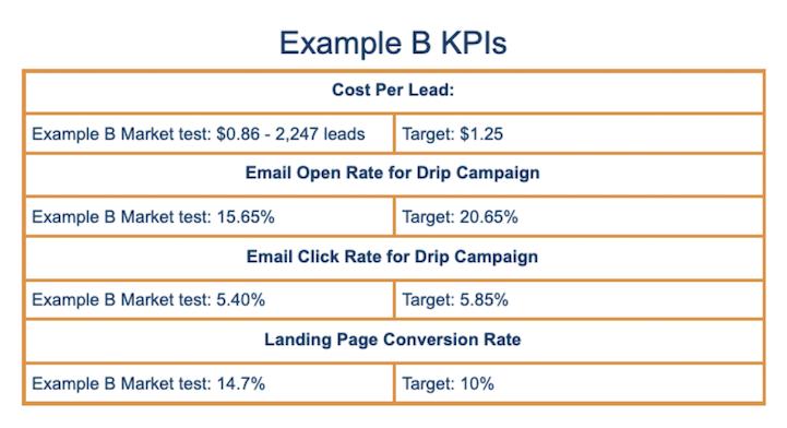 Example B KPI